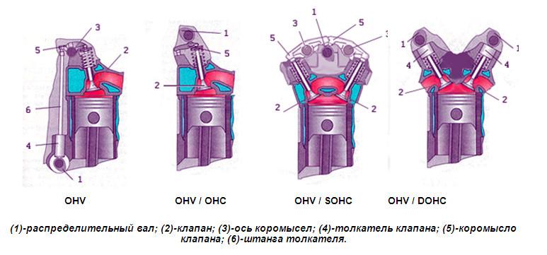 Как работают клапана двигателя