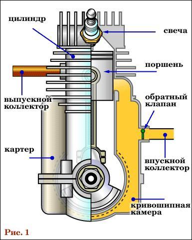 Как работает двигатель двухтактный